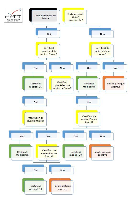 Schéma Certificat Médical